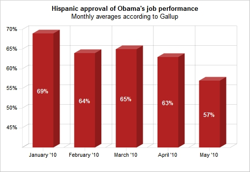 Hispanic approval of Obama's job performance